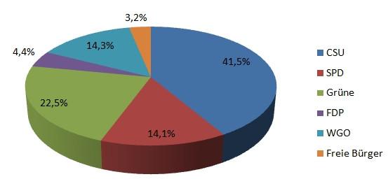 Gemeinderatwahlergebnis 2020 Grafik