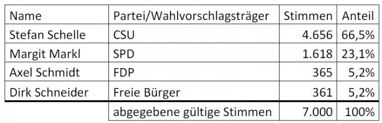 Bürgermeisterwahl 2020 Tabelle