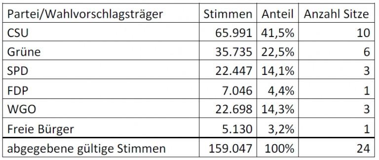 Gemeinderatswahlergebnis 2020 Tabelle